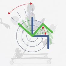 Funkcja kubełkowa vs odchylanie oparcie - kliknij abyzobaczyć więcej
