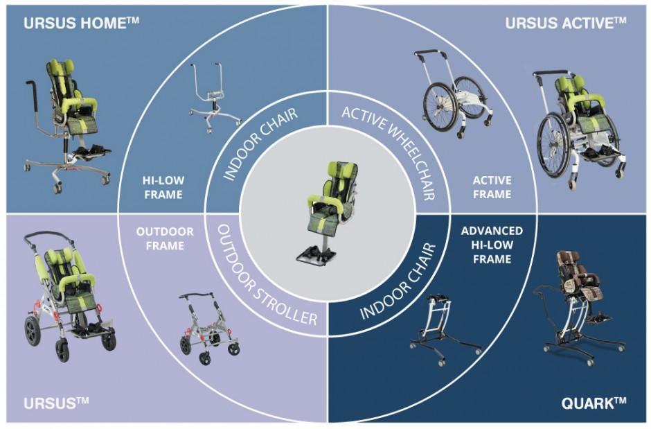 URSUS™ system